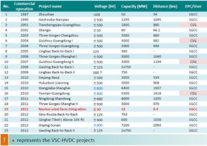 [9] Source: Cao, Junzheng, and Jim Y. Cai. HVDC in China. Palo Alto: EPRI 2013 HVDC & FACTS Conference, 28 Aug. 2013. PDF.
